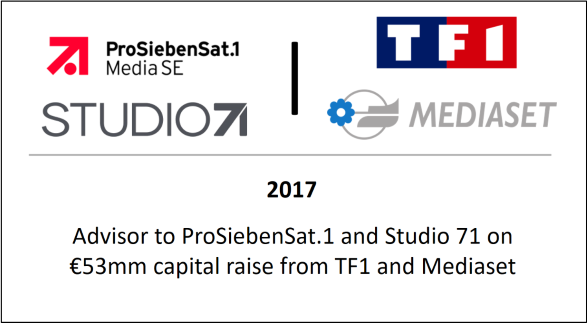 Advisor to ProSiebenSat.1 and Studio 71 on €53mm capital raise from TF1 and Mediaset